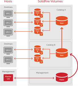 Citrix XenDesktop PVS and SolidFire Storage